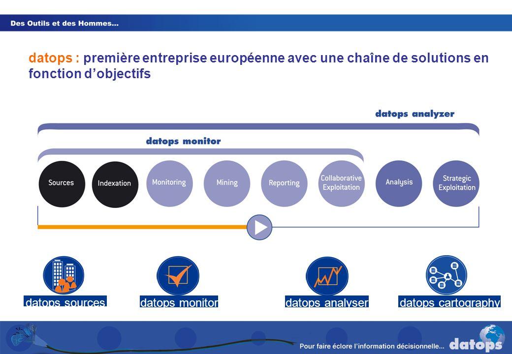 datops : première entreprise européenne avec une chaîne de solutions en fonction d'objectifs