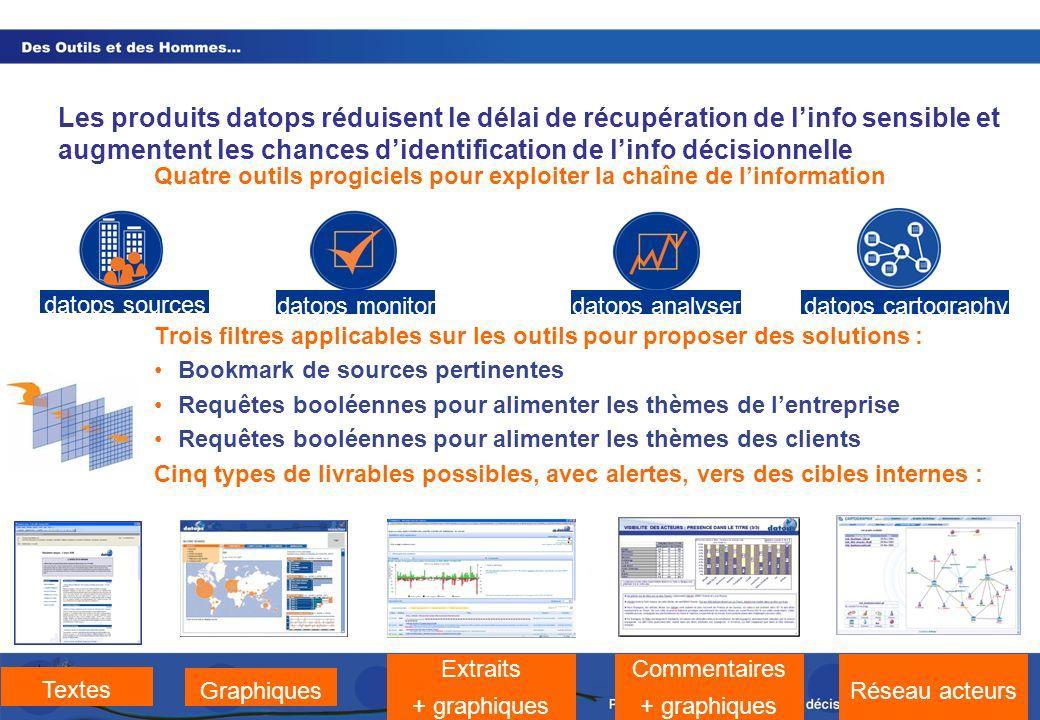 Les produits datops réduisent le délai de récupération de l'info sensible et augmentent les chances d'identification de l'info décisionnelle