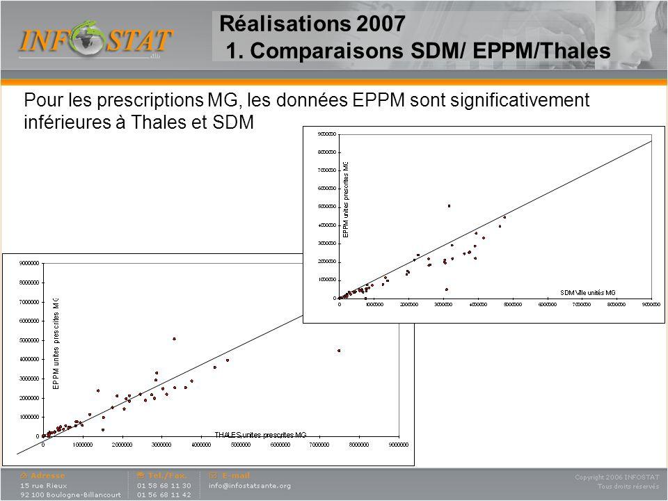 Réalisations 2007 1. Comparaisons SDM/ EPPM/Thales