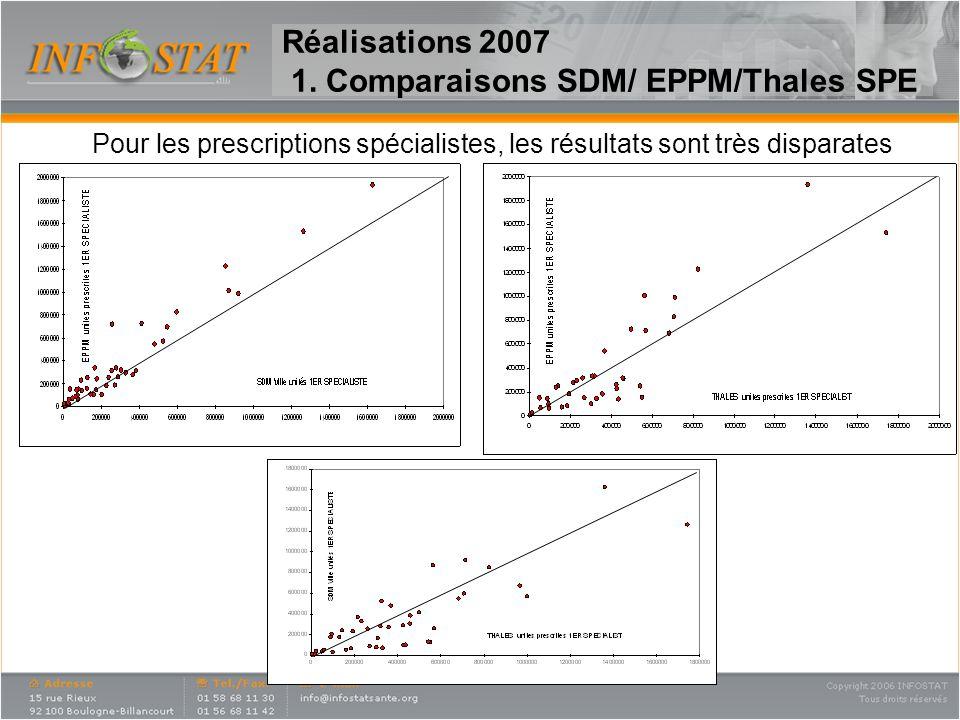 Réalisations 2007 1. Comparaisons SDM/ EPPM/Thales SPE