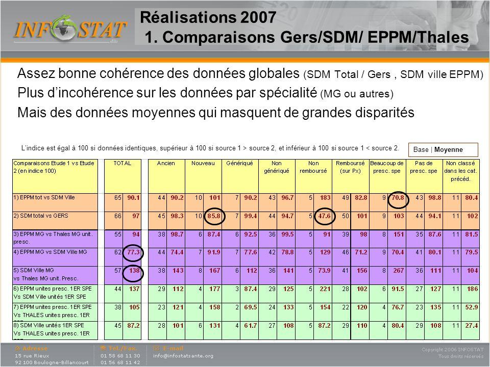 Réalisations 2007 1. Comparaisons Gers/SDM/ EPPM/Thales