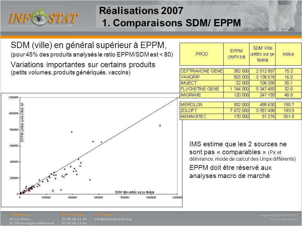 Réalisations 2007 1. Comparaisons SDM/ EPPM