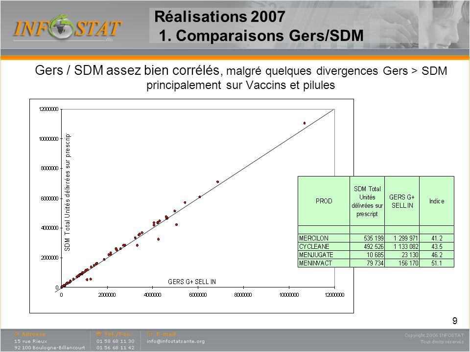 Réalisations 2007 1. Comparaisons Gers/SDM