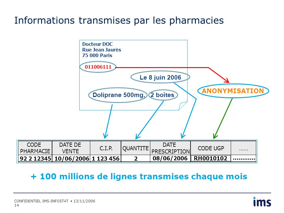 Informations transmises par les pharmacies