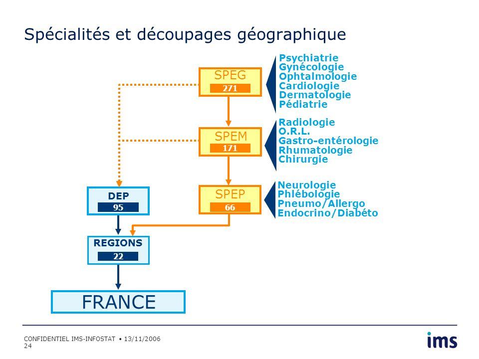Spécialités et découpages géographique
