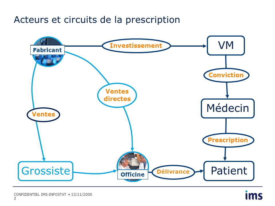 Acteurs et circuits de la prescription