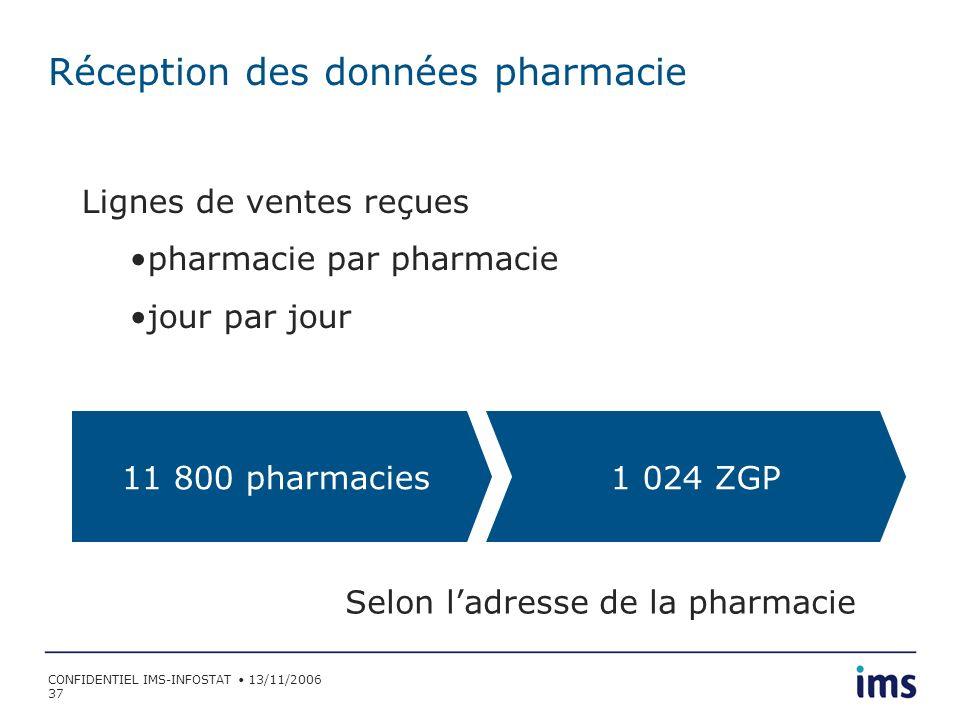 Réception des données pharmacie