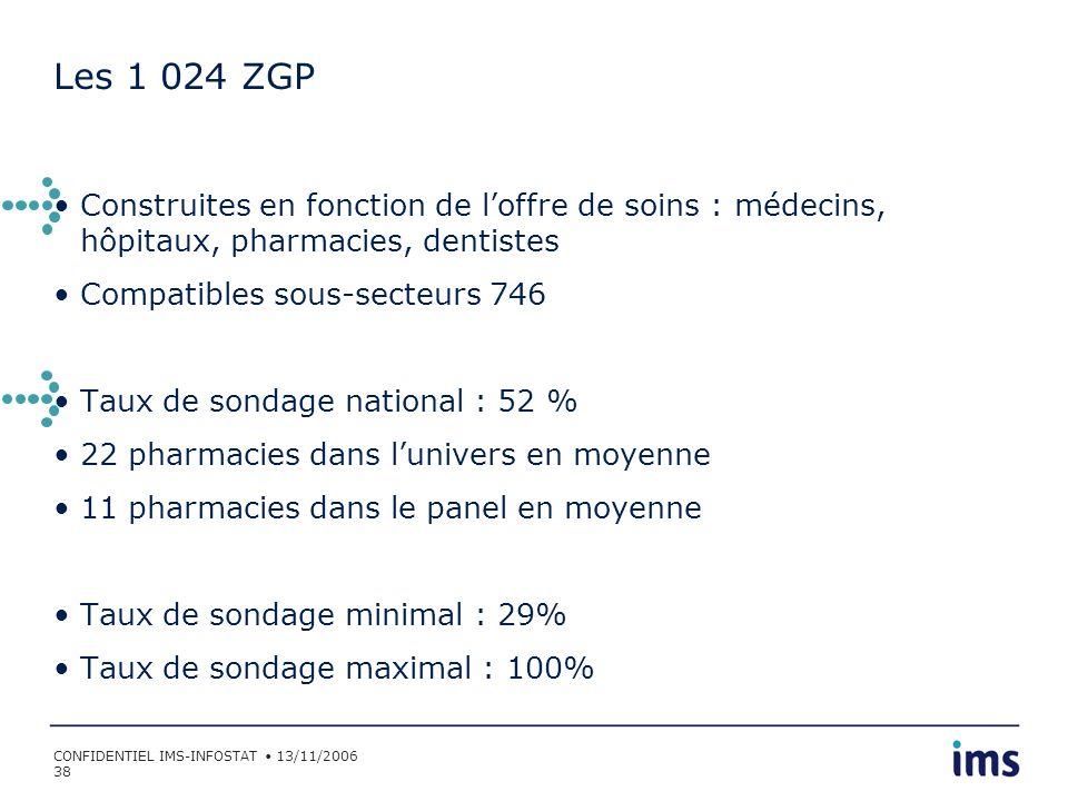 Les 1 024 ZGP Construites en fonction de l'offre de soins : médecins, hôpitaux, pharmacies, dentistes.