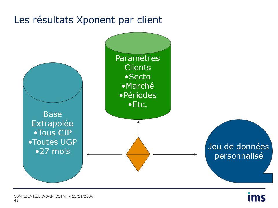 Les résultats Xponent par client