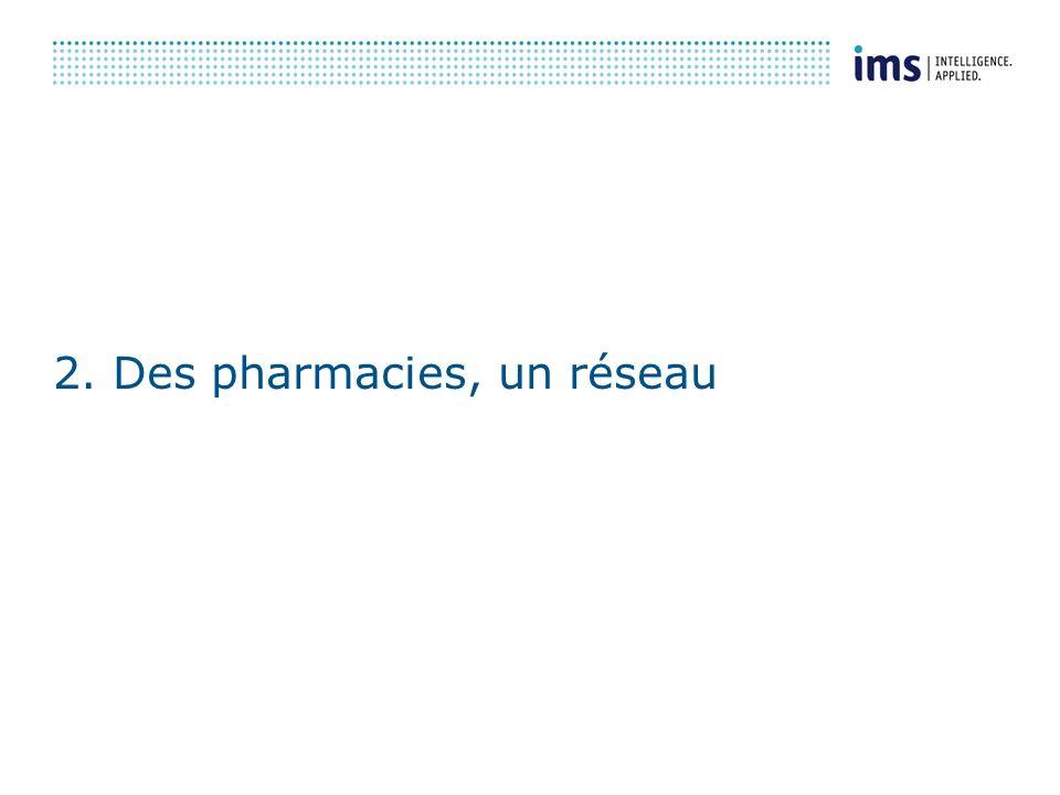2. Des pharmacies, un réseau