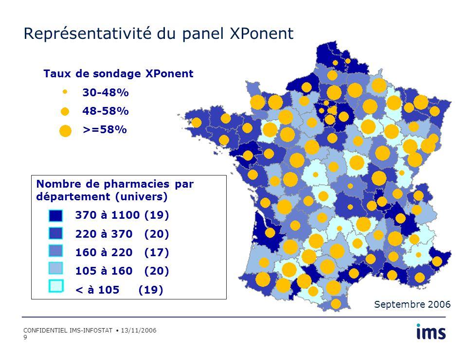Représentativité du panel XPonent