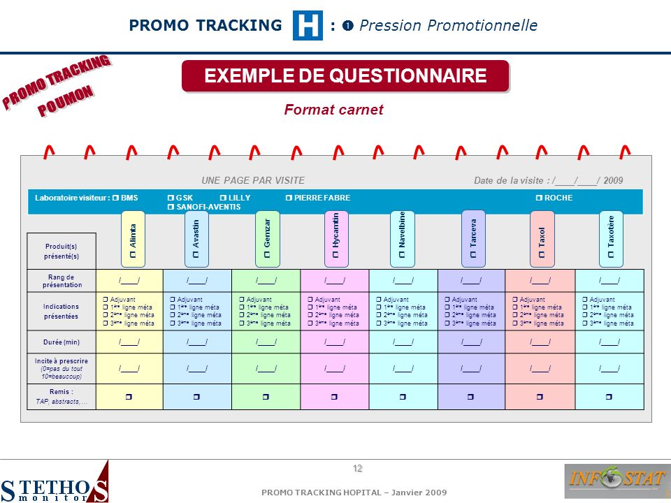 EXEMPLE DE QUESTIONNAIRE Produit(s) présenté(s) Indications présentées