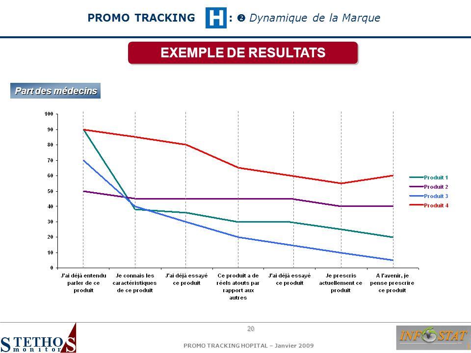 PROMO TRACKING :  Dynamique de la Marque