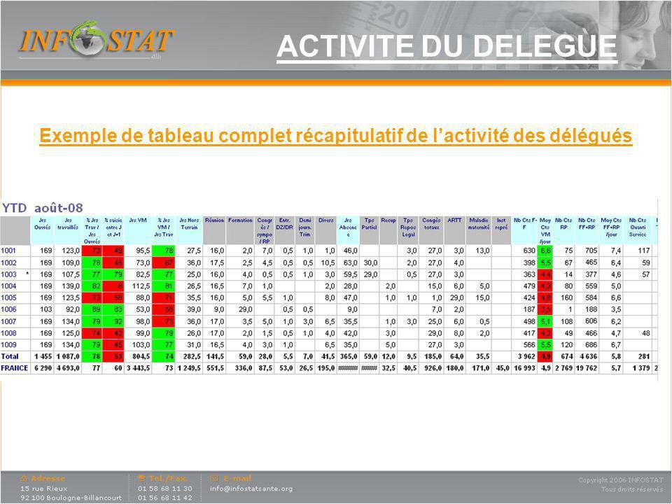 Exemple de tableau complet récapitulatif de l'activité des délégués