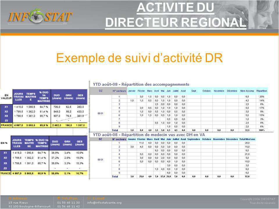 ACTIVITE DU DIRECTEUR REGIONAL