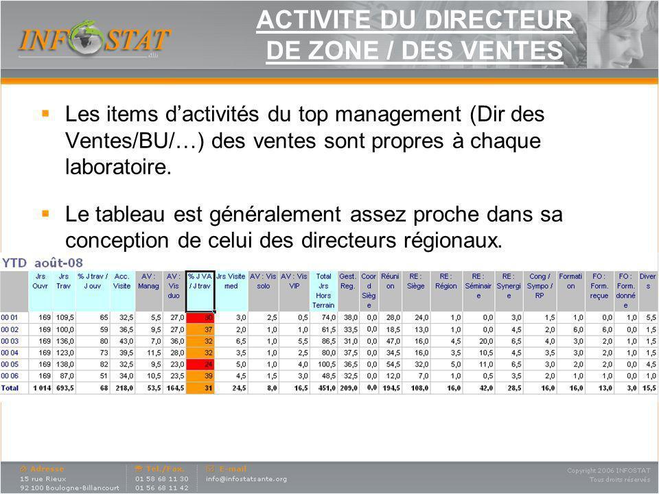 ACTIVITE DU DIRECTEUR DE ZONE / DES VENTES