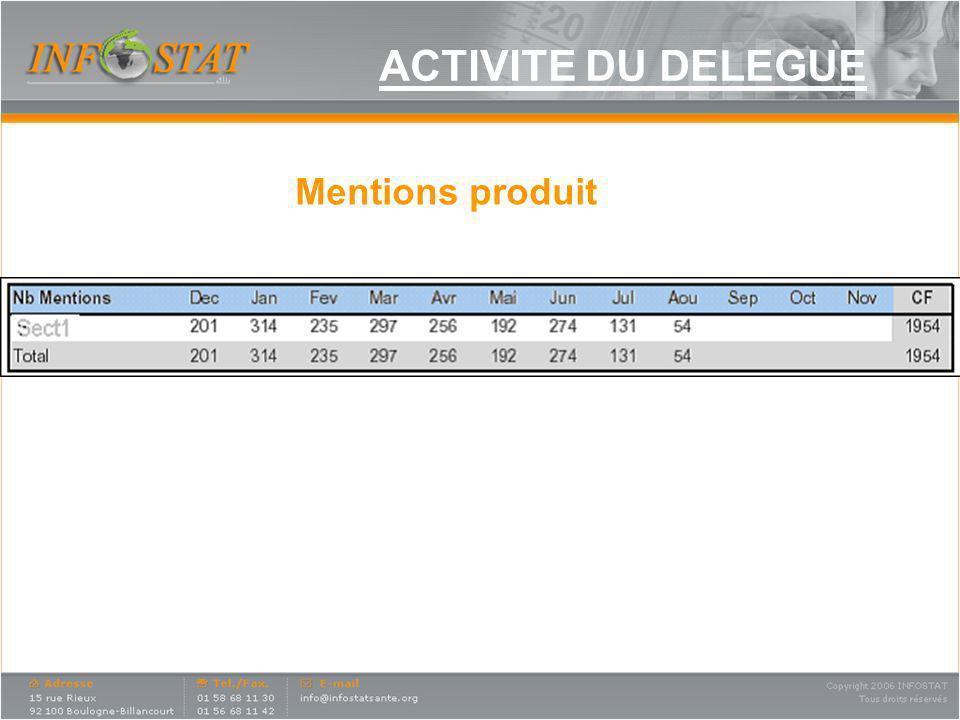 ACTIVITE DU DELEGUE Mentions produit Nb de mentions produits :
