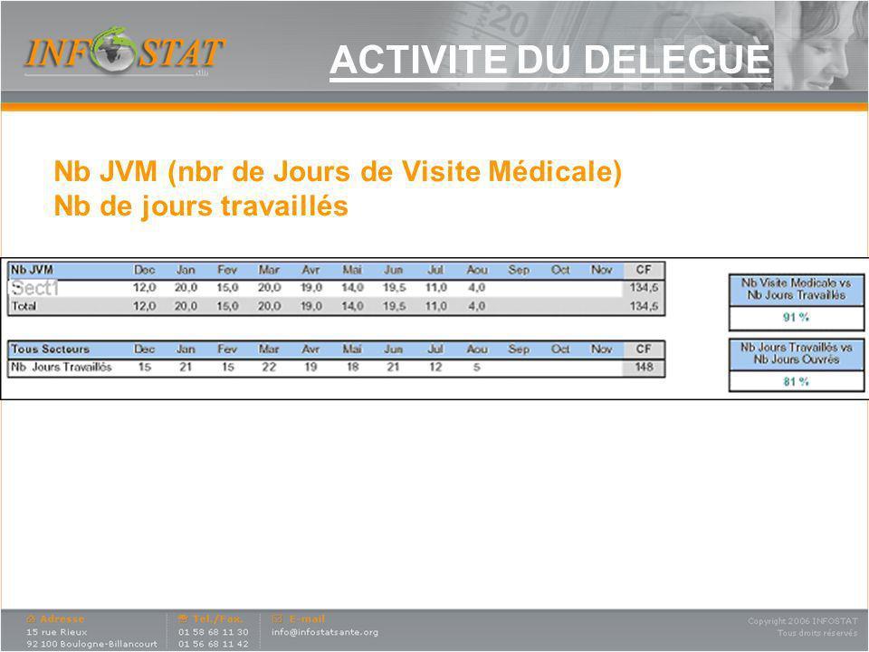 ACTIVITE DU DELEGUE Nb JVM (nbr de Jours de Visite Médicale)