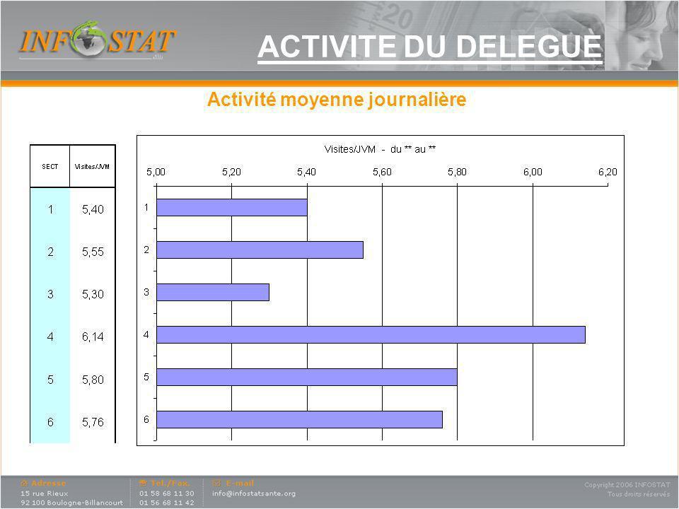 ACTIVITE DU DELEGUE Activité moyenne journalière