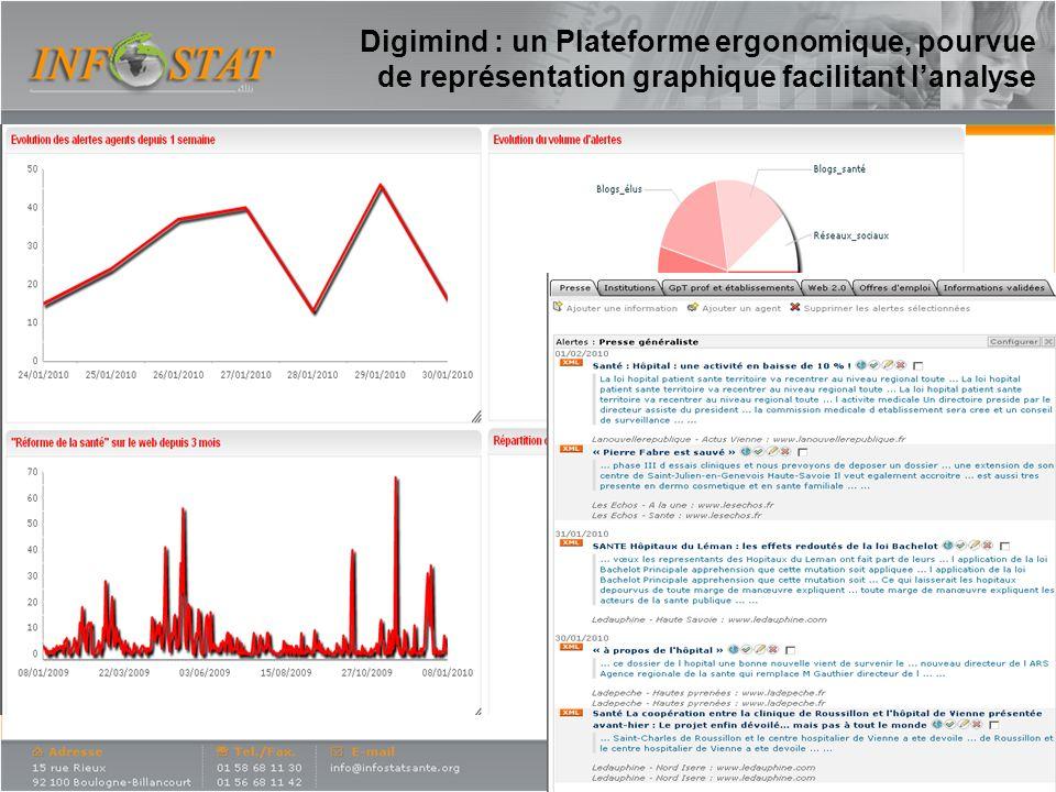 Digimind : un Plateforme ergonomique, pourvue de représentation graphique facilitant l'analyse