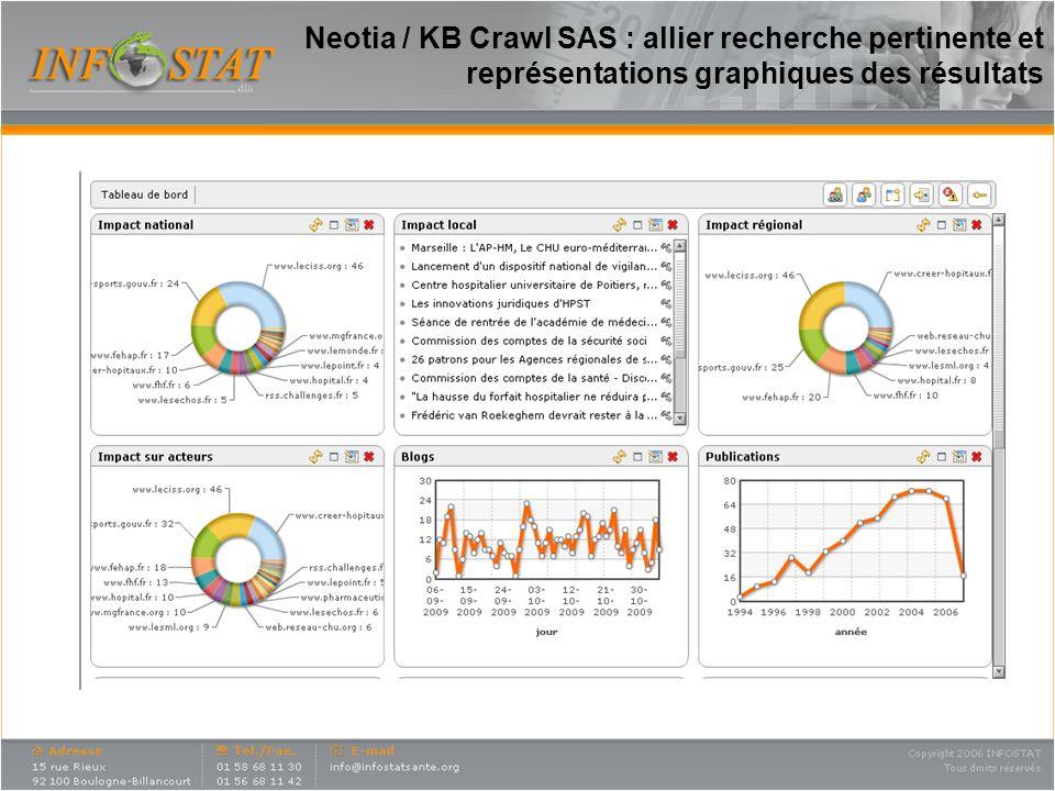 Neotia / KB Crawl SAS : allier recherche pertinente et représentations graphiques des résultats