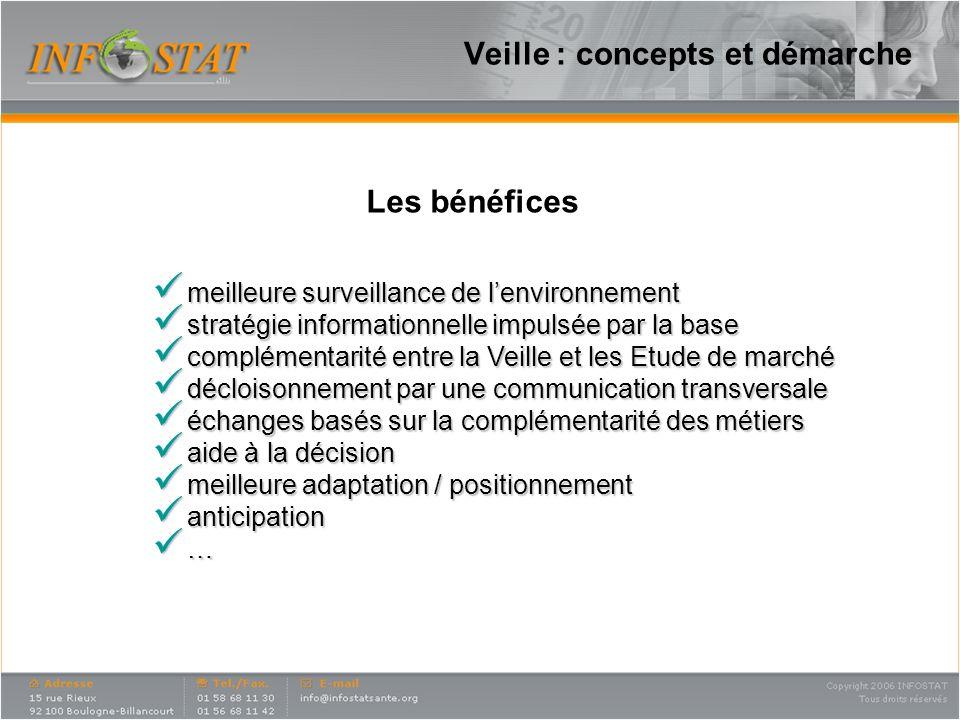 Veille : concepts et démarche
