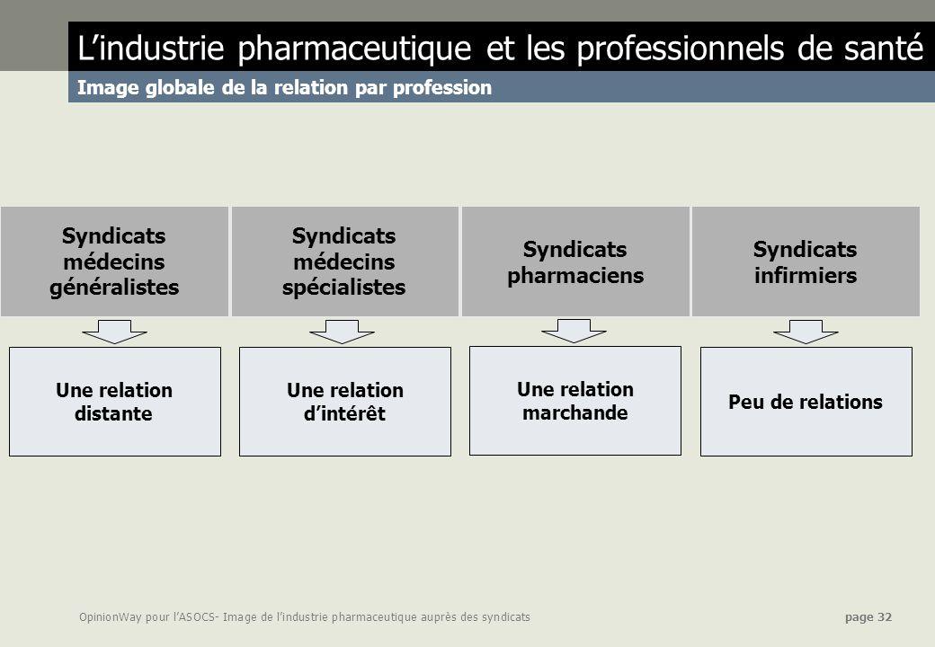 Syndicats pharmaciens Une relation d'intérêt Une relation marchande