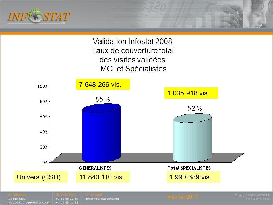Validation Infostat 2008 Taux de couverture total des visites validées MG et Spécialistes