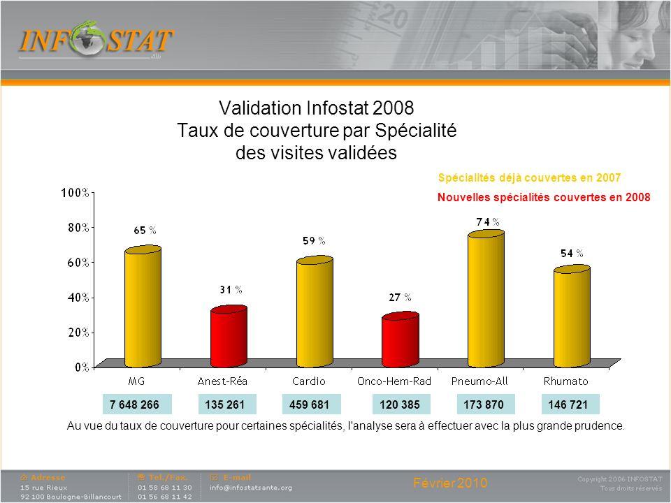 Validation Infostat 2008 Taux de couverture par Spécialité des visites validées