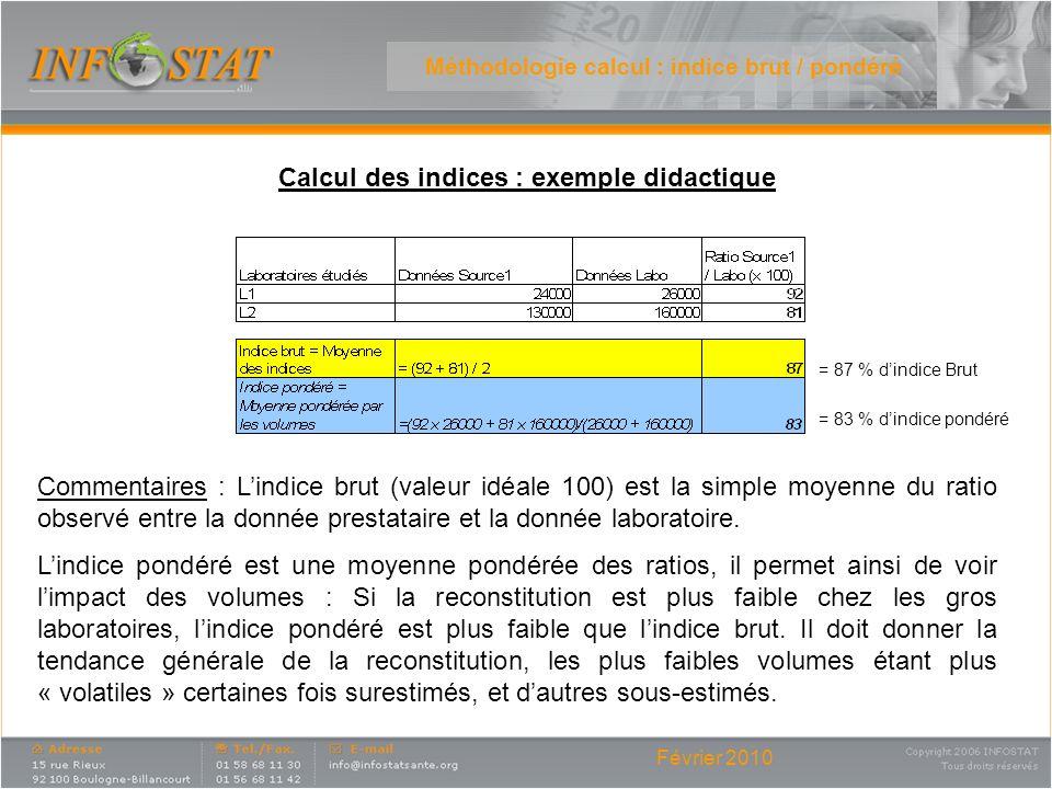 Méthodologie calcul : indice brut / pondéré