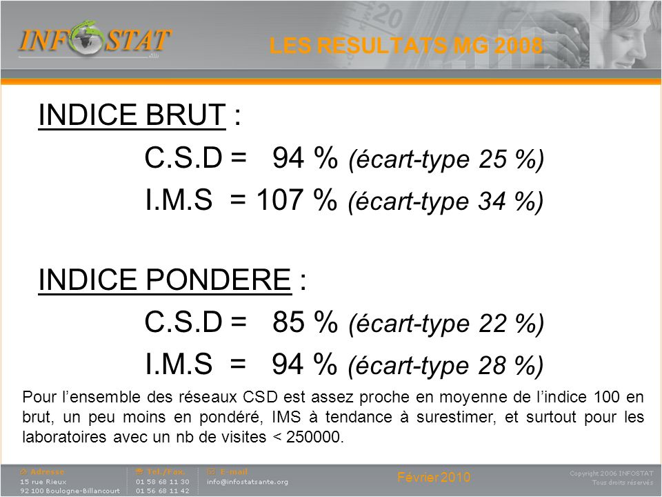 INDICE BRUT : C.S.D = 94 % (écart-type 25 %) INDICE PONDERE :
