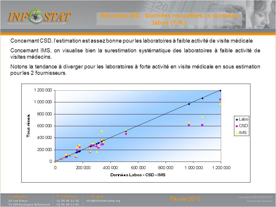 Résultats MG : Données recueillies vs données labos (T.R.)
