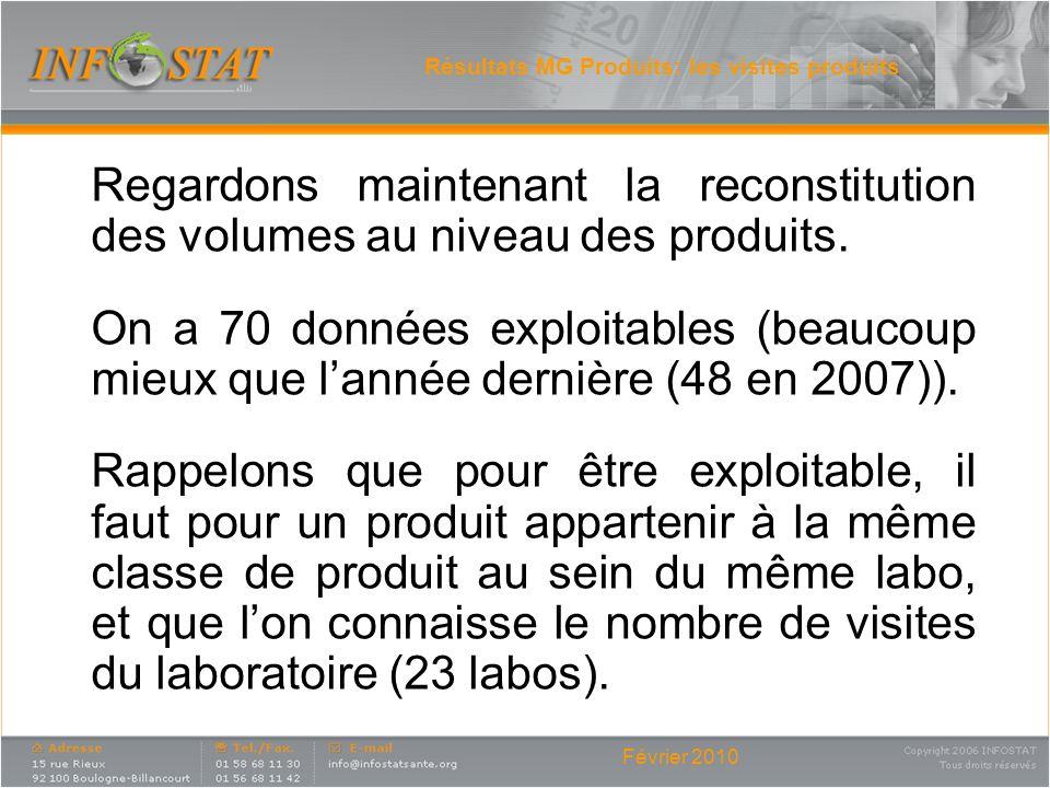 Résultats MG Produits: les visites produits