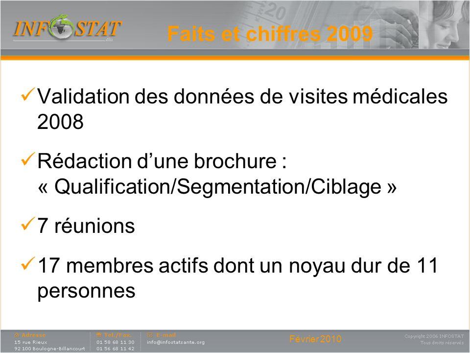 Validation des données de visites médicales 2008