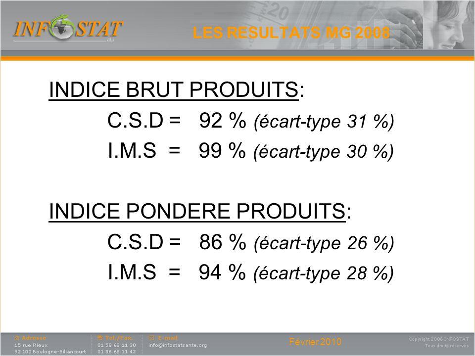 INDICE PONDERE PRODUITS: C.S.D = 86 % (écart-type 26 %)