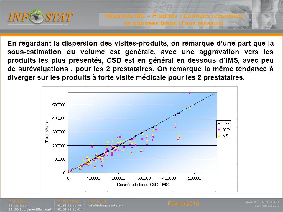 Résultats MG – Produits : Données recueillies vs données labos (Tous réseaux)