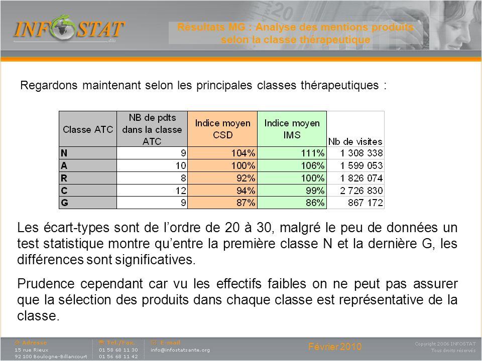 Résultats MG : Analyse des mentions produits selon la classe thérapeutique
