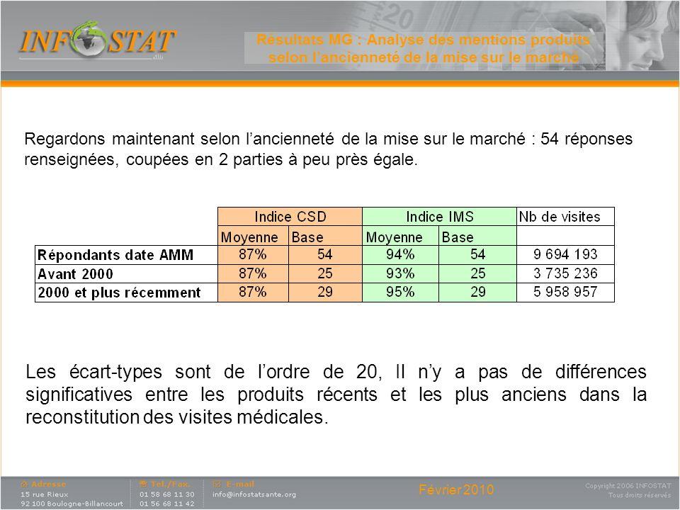 Résultats MG : Analyse des mentions produits selon l'ancienneté de la mise sur le marché