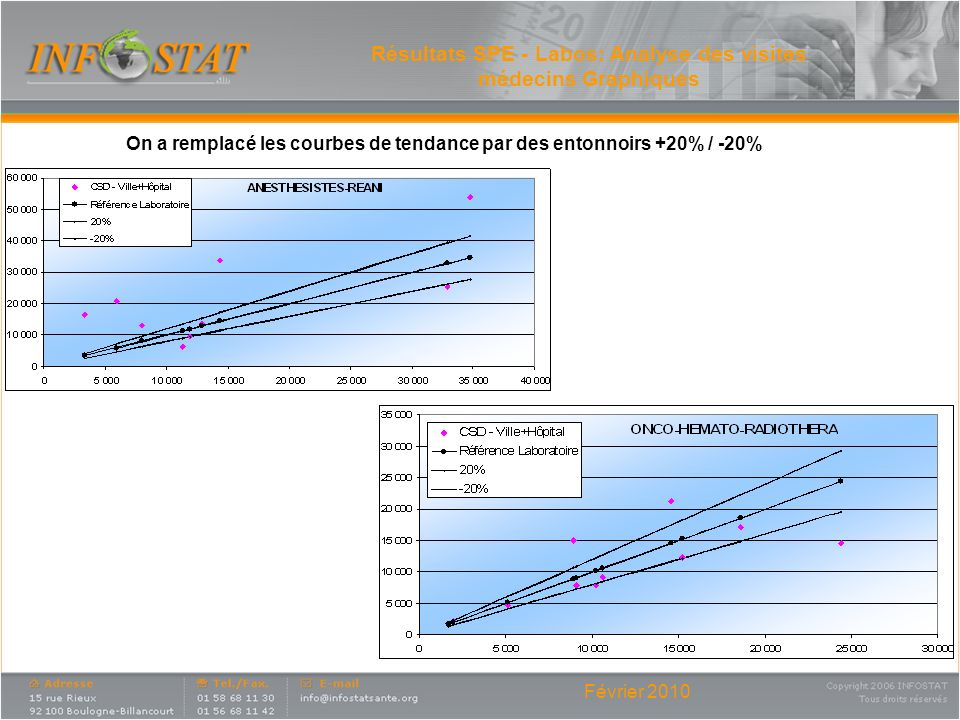 Résultats SPE - Labos: Analyse des visites médecins Graphiques