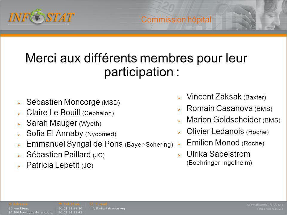 Merci aux différents membres pour leur participation :