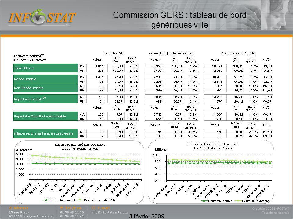 Commission GERS : tableau de bord génériques ville