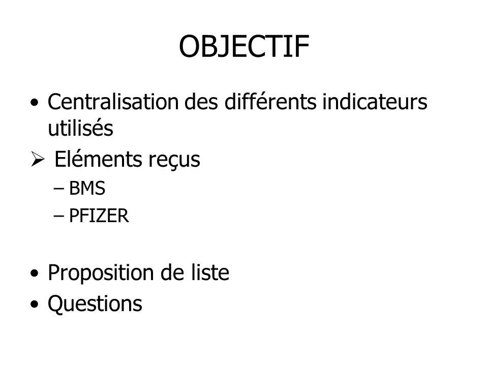 OBJECTIF Centralisation des différents indicateurs utilisés