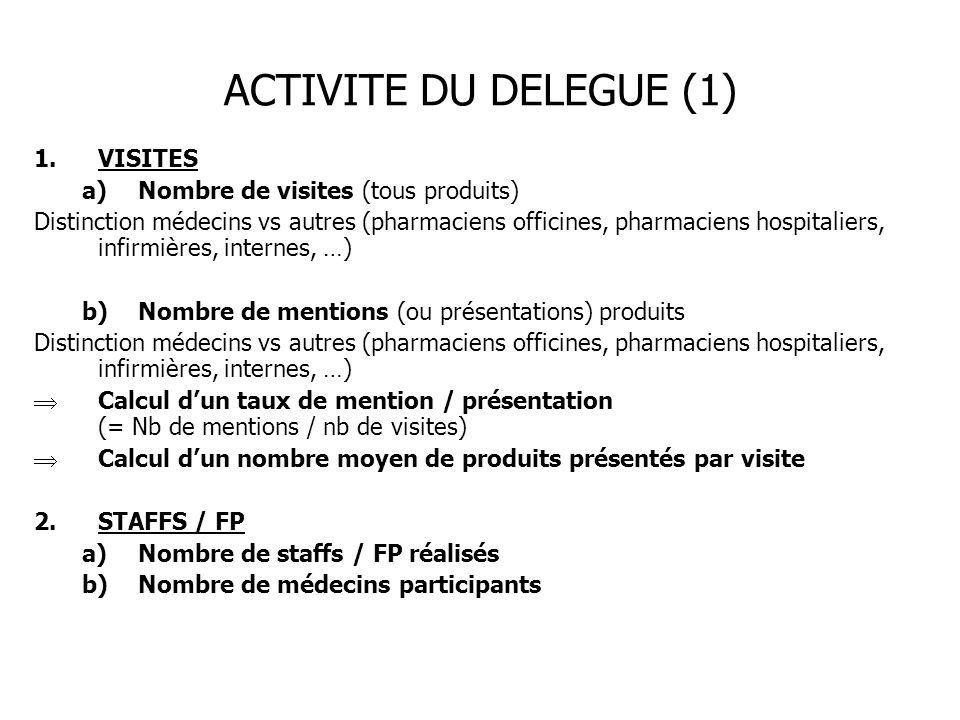 ACTIVITE DU DELEGUE (1) VISITES Nombre de visites (tous produits)