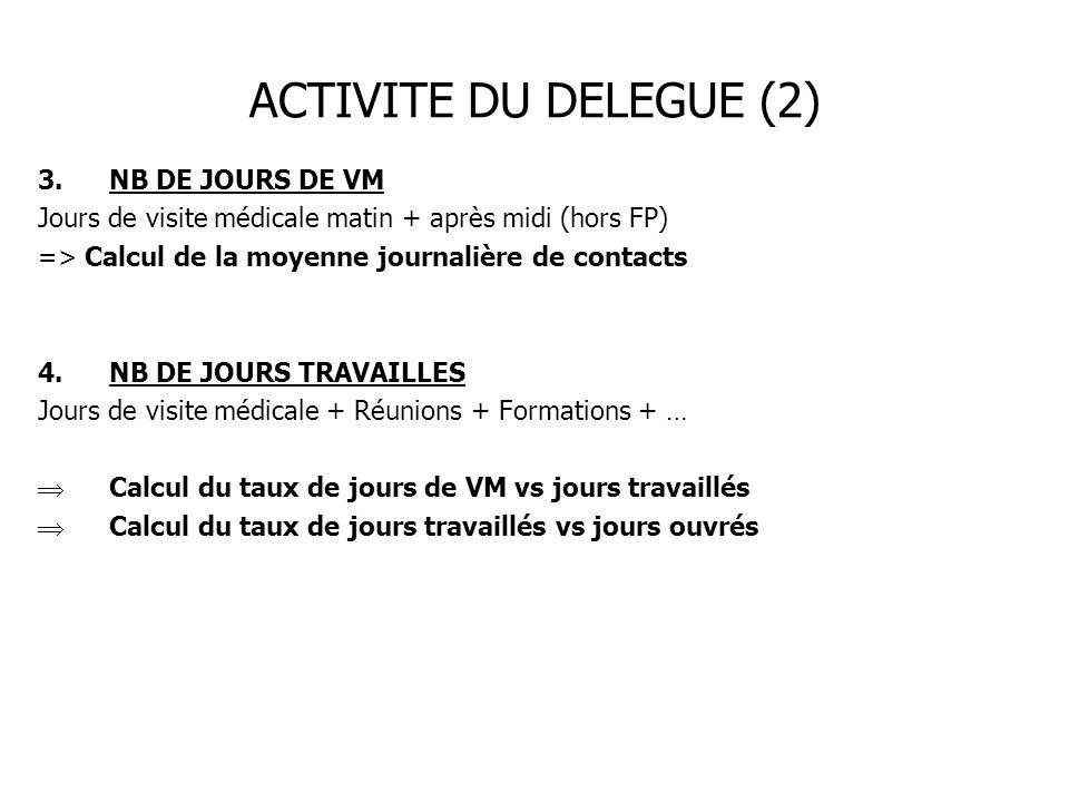 ACTIVITE DU DELEGUE (2) NB DE JOURS DE VM