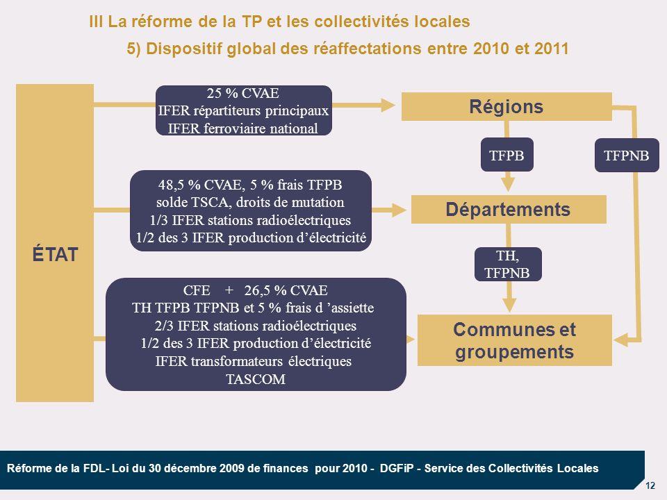 ÉTAT Régions Départements Communes et groupements