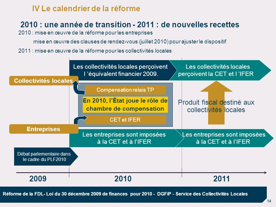 IV Le calendrier de la réforme