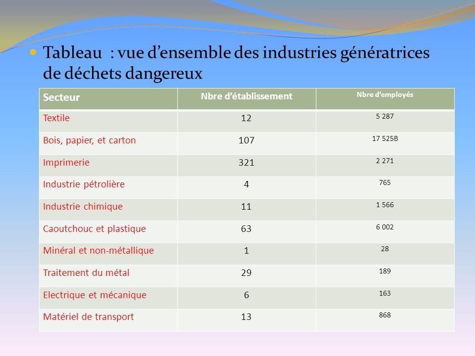 Tableau : vue d'ensemble des industries génératrices de déchets dangereux