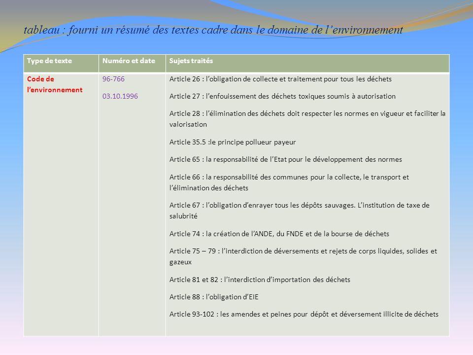 tableau : fourni un résumé des textes cadre dans le domaine de l'environnement