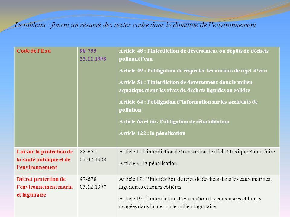 Le tableau : fourni un résumé des textes cadre dans le domaine de l'environnement