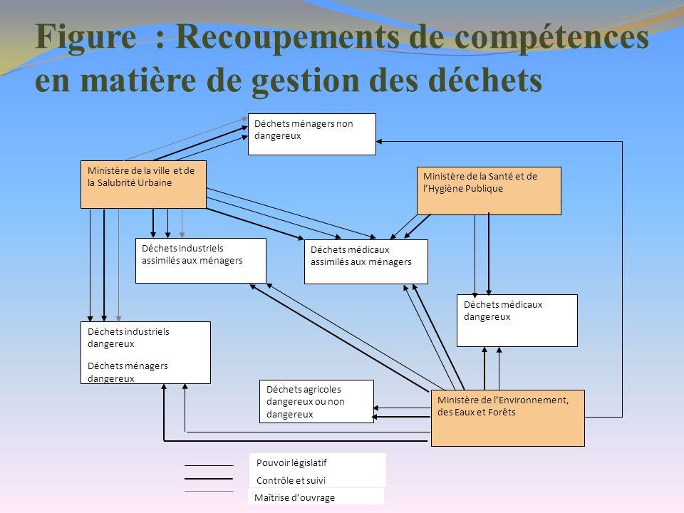 Figure : Recoupements de compétences en matière de gestion des déchets